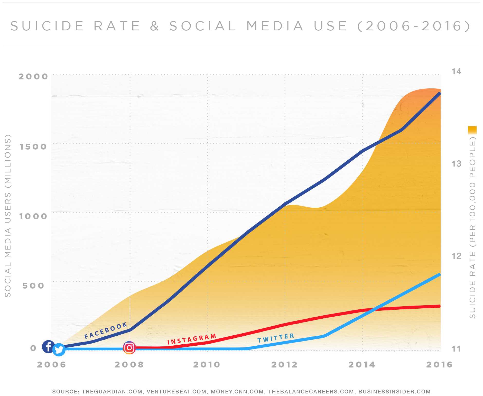 Graph showing suicide rates and social media use rates from 2006 to 2016