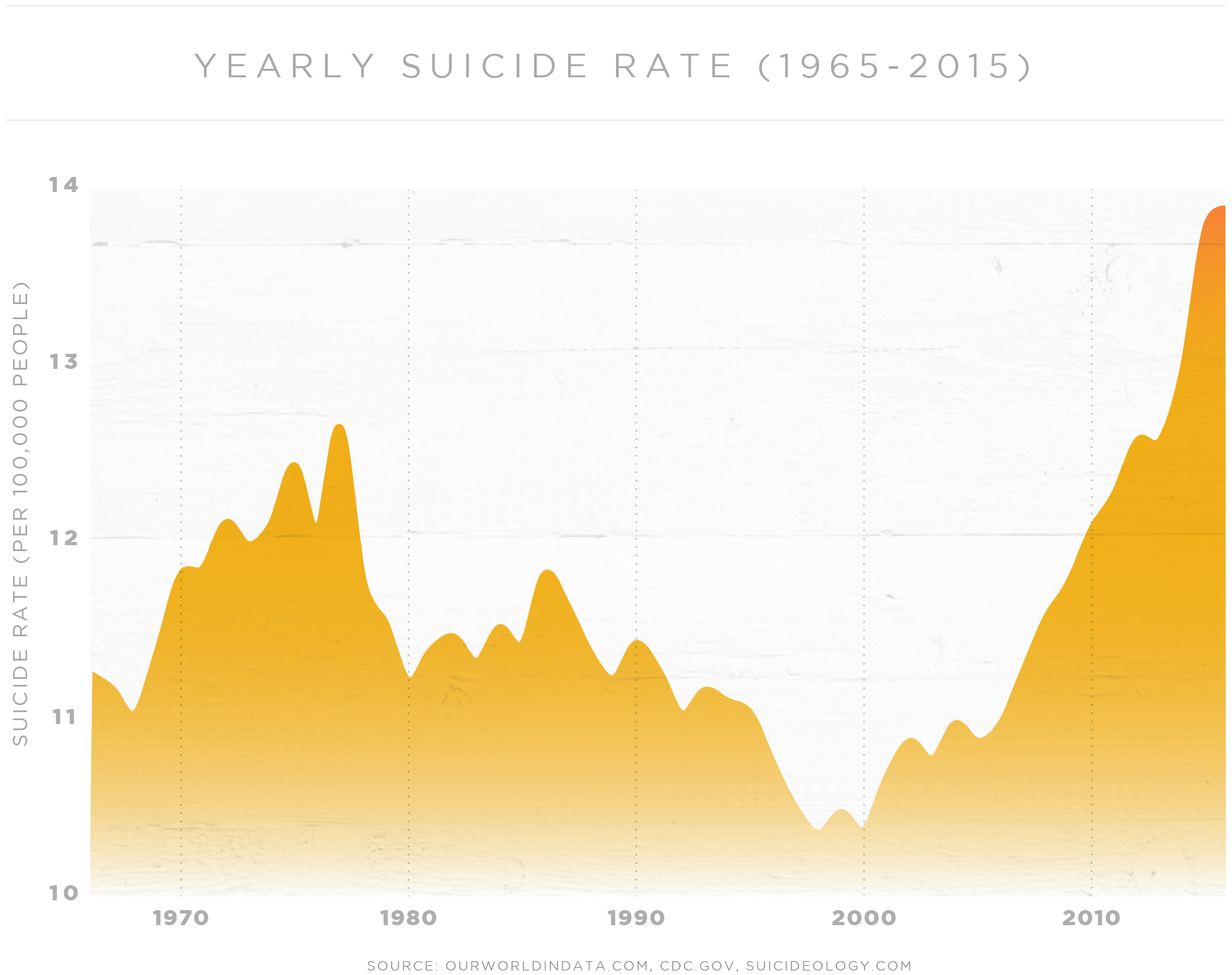 Graph showing the yearly suicide rate from 1965 to 2015