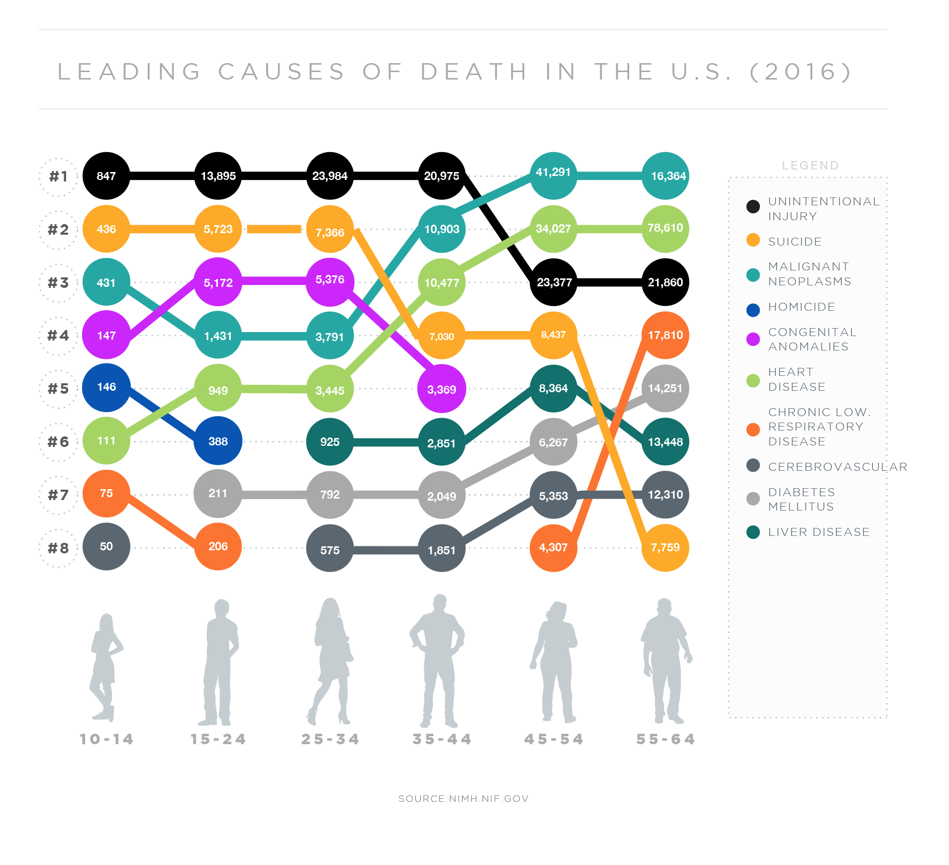 Infographic showing the leading causes of death by age group in 2016