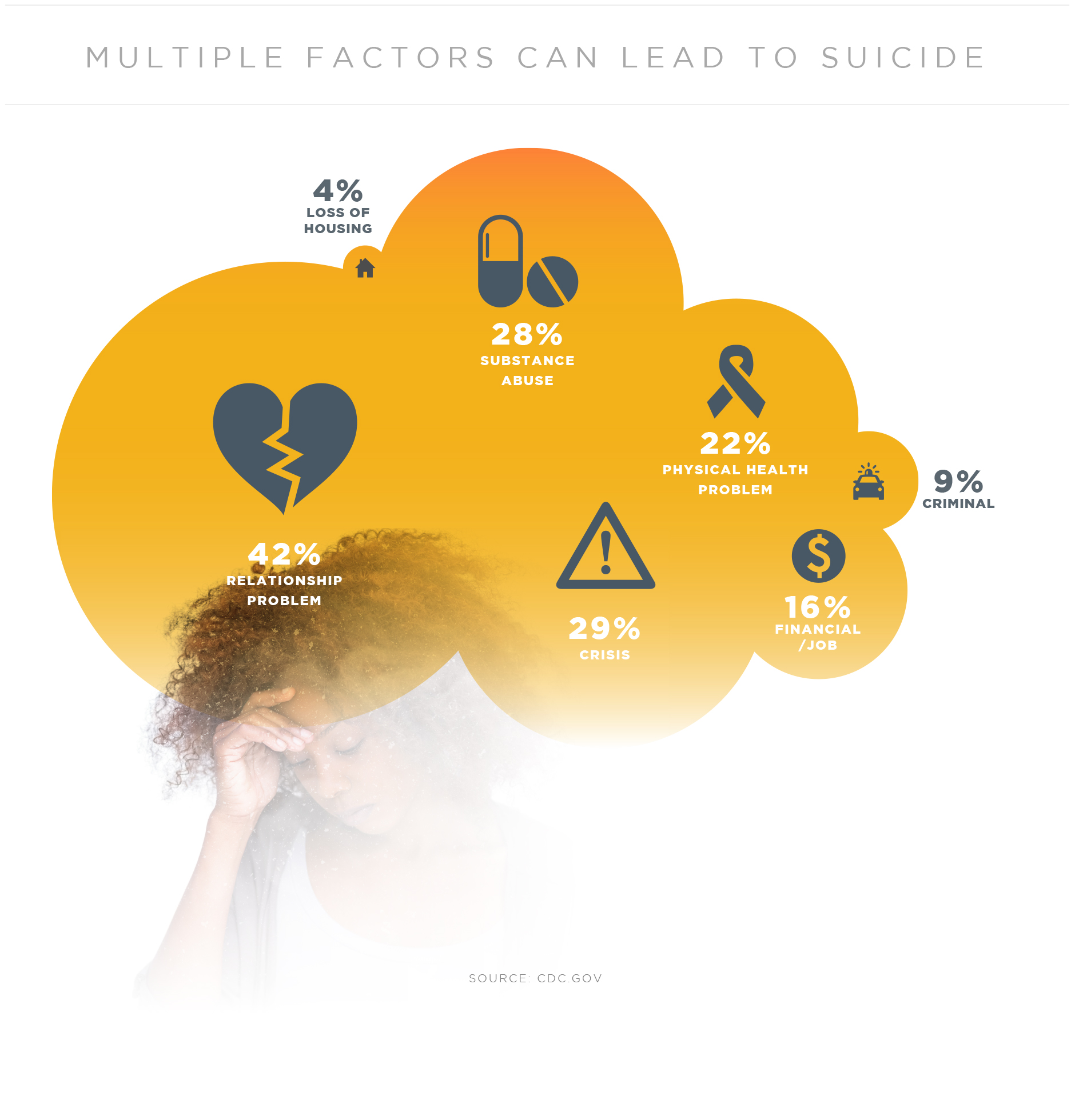 Infographic showing factors that can lead a person to suicide